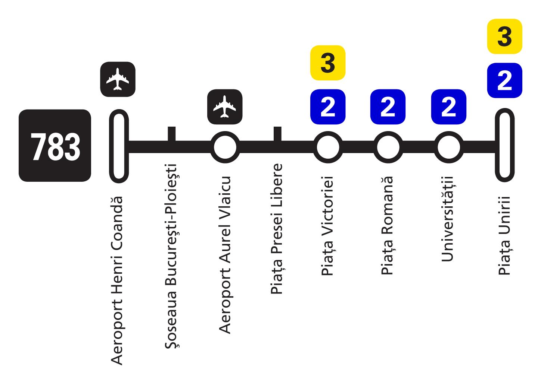Bucharest_Airport_Bus_783_route